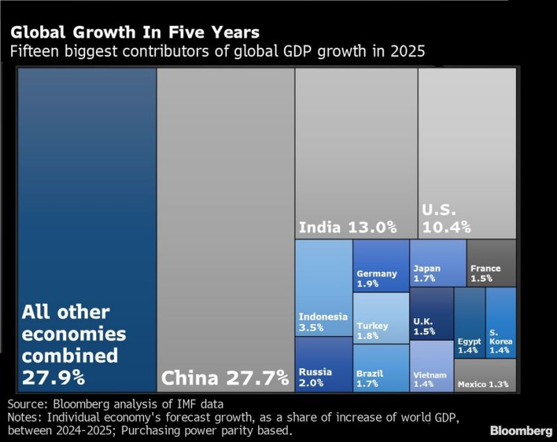 El gráfico muestra quiénes serán las 15 economías que más contribuirán al crecimiento global en 2025. Bloomberg.