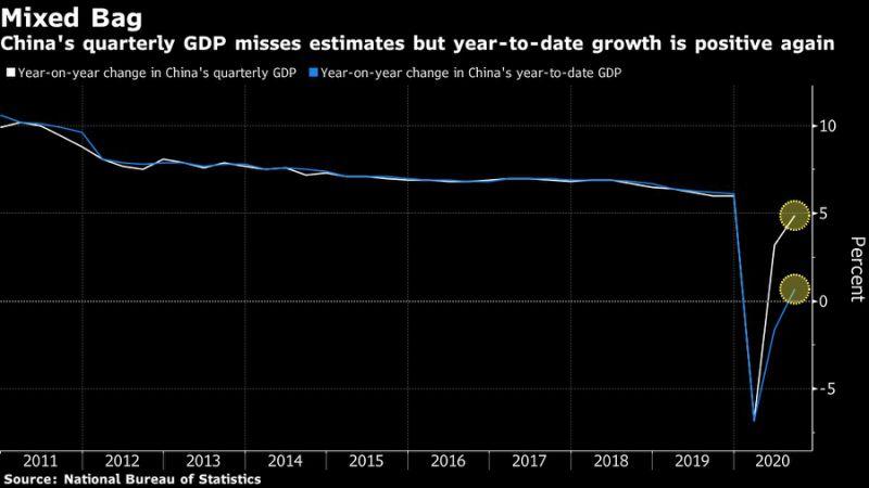 El gráfico muestra la evolución del crecimiento de China.  Comparado con el mismo período del año anterior en azul.  En blanco, crecimiento acumulado en el año.  Bloomberg.